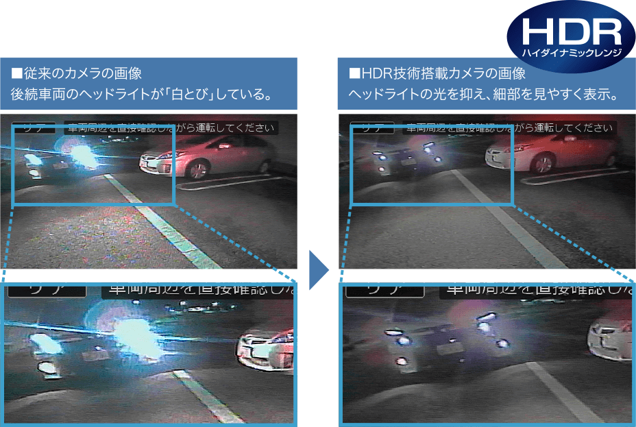 従来のカメラの画像後続車両のヘッドライトが「白とび」している。 HDR技術搭載カメラの画像ヘッドライトの光を抑え、細部を見やすく表示。