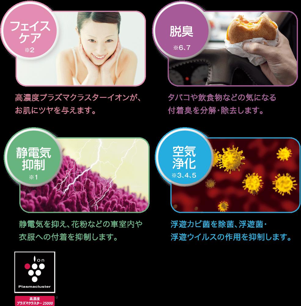 フェイスケア※2高濃度プラズマクラスターイオンが、お肌にツヤを与えます。 脱臭※6、7タバコや飲食物などの気になる付着臭を分解・除去します。 静電気抑制※1静電気を抑え、花粉などの車室内や衣服への付着を抑制します。 空気清浄※3、4、5浮遊カビ菌を除菌、浮遊菌・浮遊ウイルスの作用を抑制します。