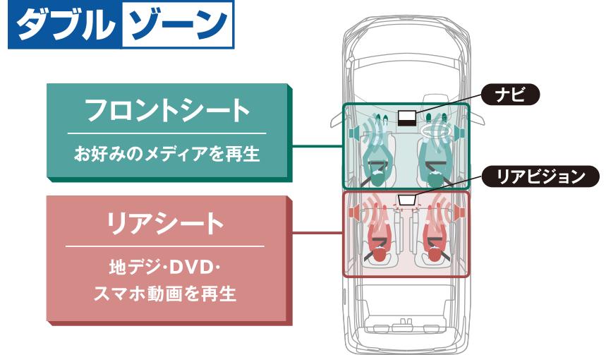 ダブルゾーン フロントシート お好みのメディアを再生 リアシート 地デジ・DVD・スマホ動画を再生