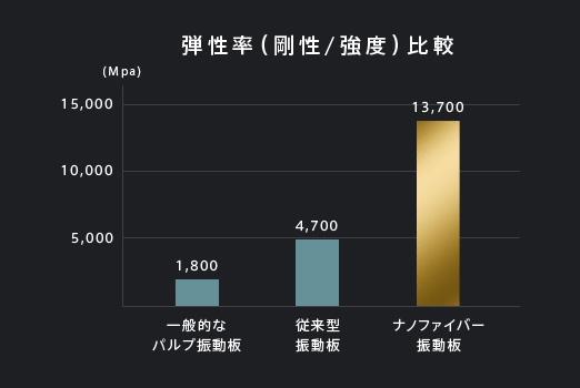 弾性率(剛性/強度)比較